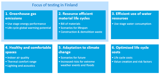 Testing of EU indicators for measuring resource efficiency in building started